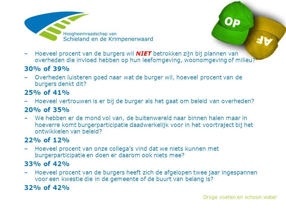 Droge voeten en schoon water Televisie http://nos.nl/video/421702-lekdijk-een-van-de-duurste-dijken-in-het-land.html Radio http://nos.nl/audio/421520-dijkversterking-lekdijk-technisch-complex-en-erg- duur.html Wat denkt de buitenwereld.