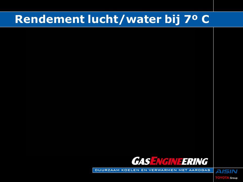 Rendement lucht/water bij 7º C