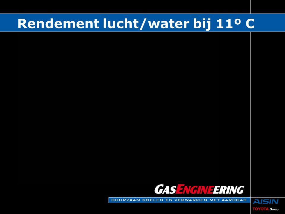 Rendement lucht/water bij 11º C