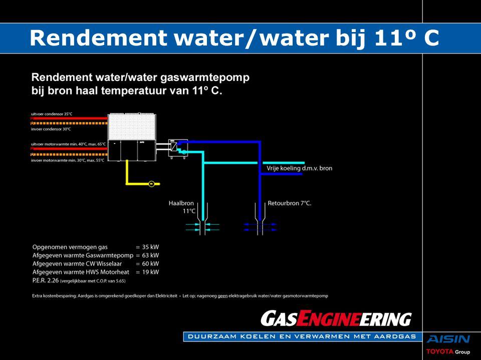 Rendement water/water bij 11º C