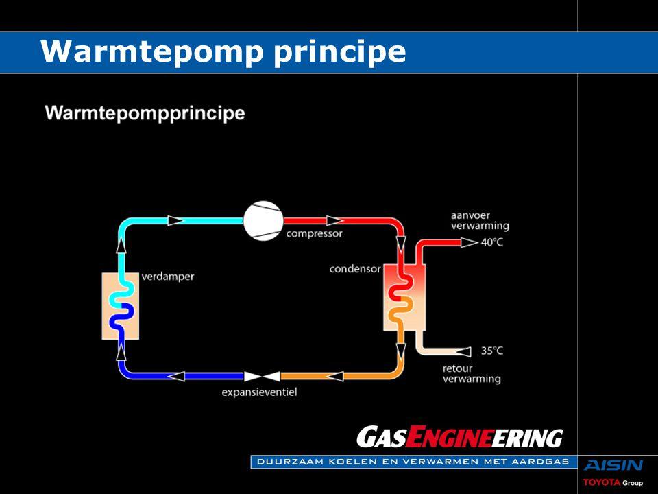 Warmtepomp principe