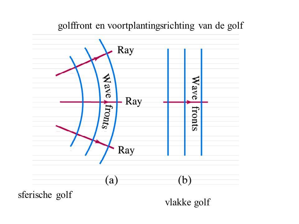 golffront en voortplantingsrichting van de golf sferische golf vlakke golf