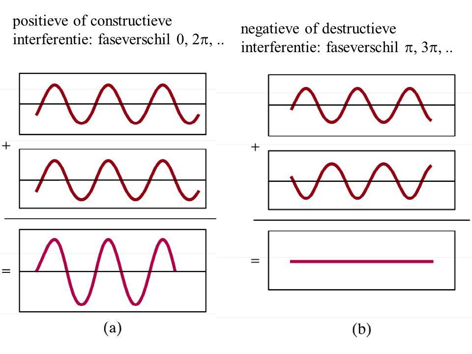 positieve of constructieve interferentie: faseverschil 0, 2  negatieve of destructieve interferentie: faseverschil 