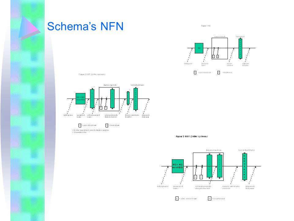 Terminologie NFN