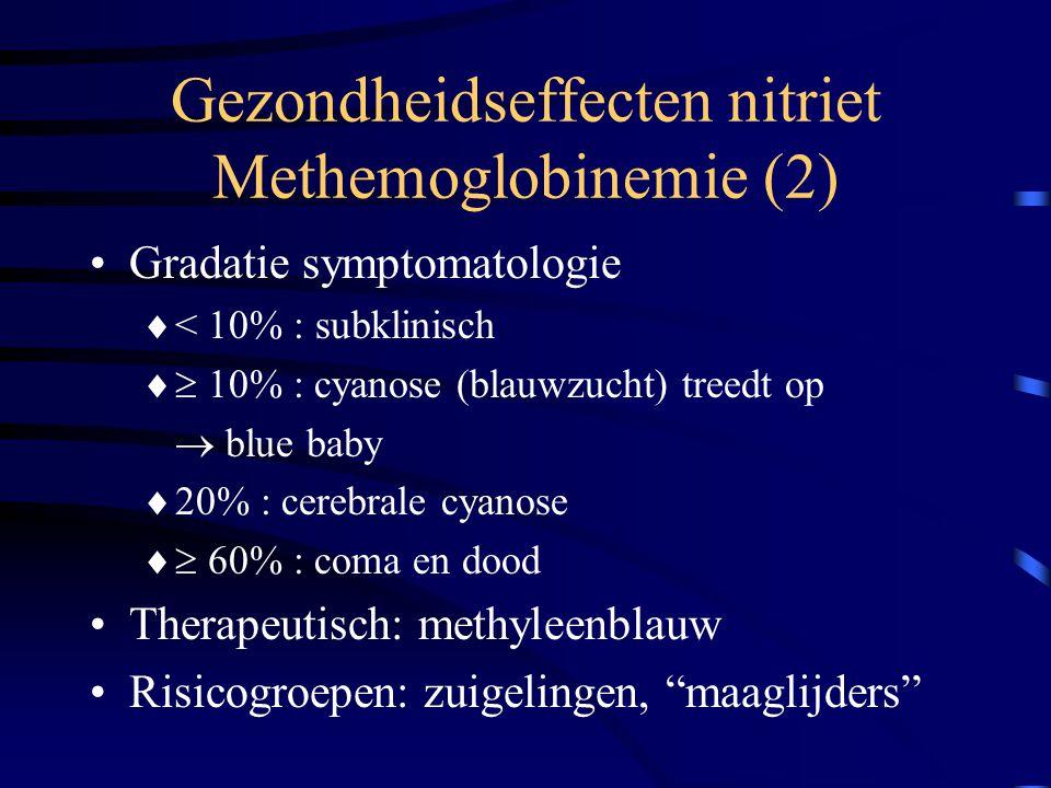 Gezondheidseffecten nitriet Methemoglobinemie (2) Gradatie symptomatologie  < 10% : subklinisch  10% : cyanose (blauwzucht) treedt op  blue baby