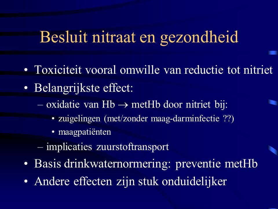 Besluit nitraat en gezondheid Toxiciteit vooral omwille van reductie tot nitriet Belangrijkste effect: –oxidatie van Hb  metHb door nitriet bij: zuig