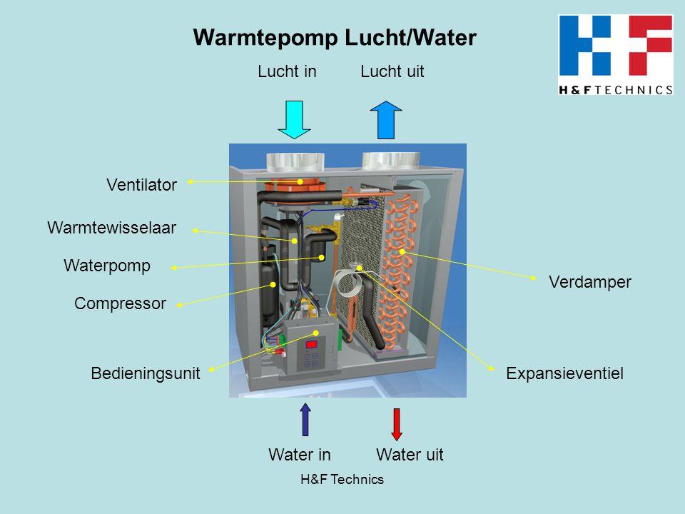 Waterpomp Compressor Ventilator Bedieningsunit Verdamper Expansieventiel Lucht inLucht uit Water inWater uit Warmtewisselaar Warmtepomp Lucht/Water H&