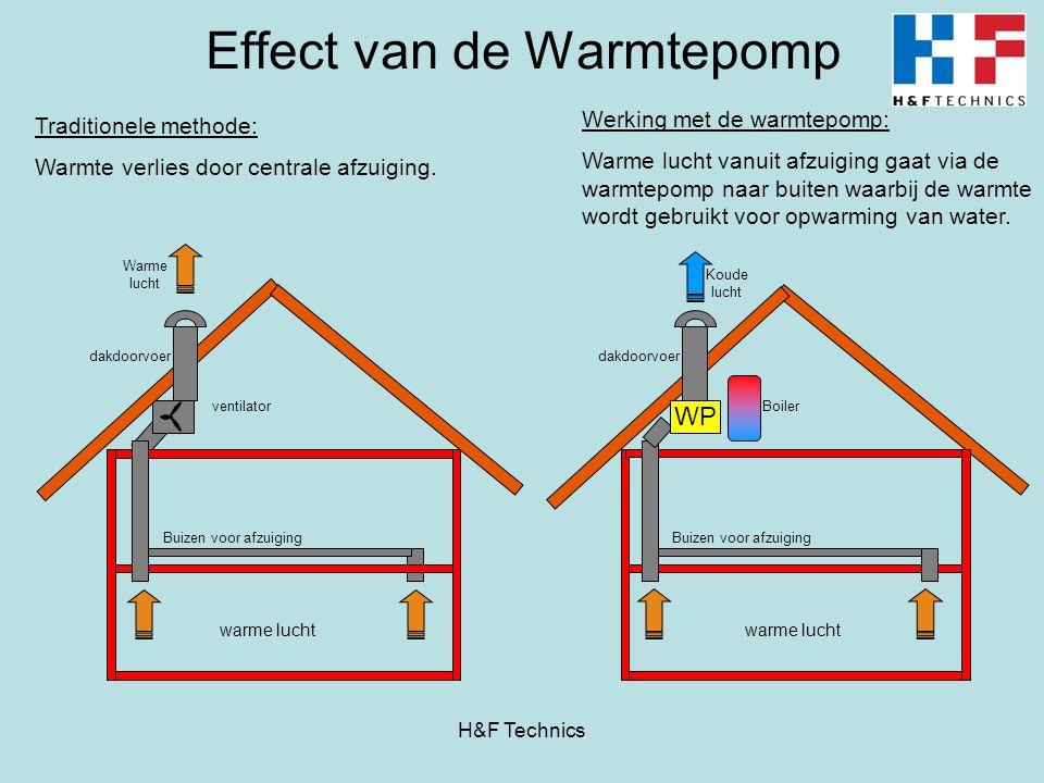 Effect van de Warmtepomp warme lucht Buizen voor afzuiging dakdoorvoer WP Buizen voor afzuiging Boiler Koude lucht dakdoorvoer ventilator Warme lucht