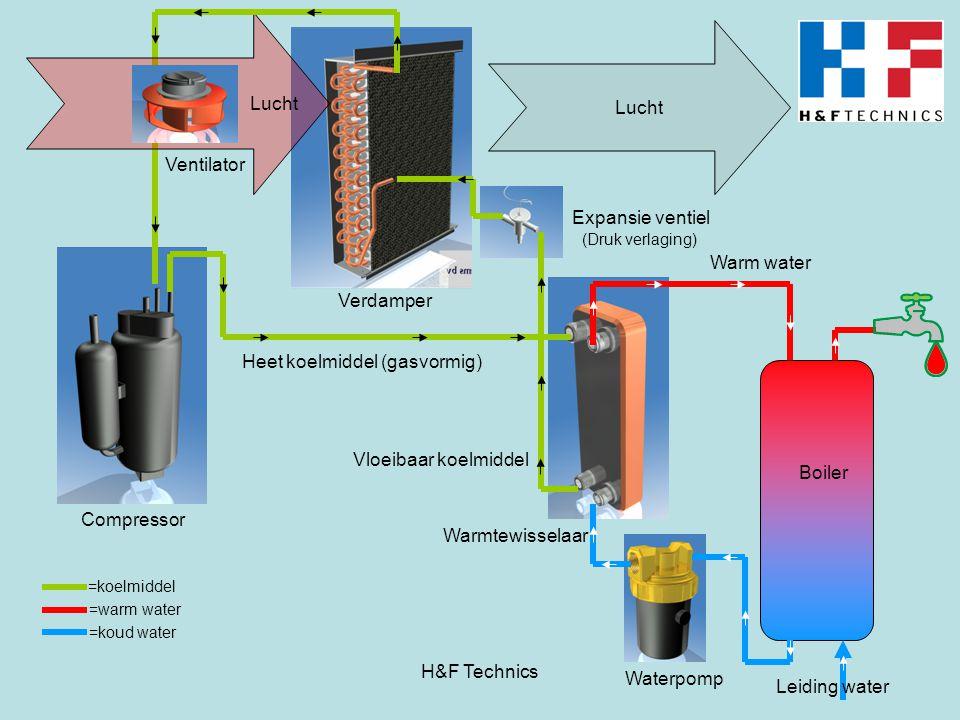 Lucht Warm water Leiding water Compressor Expansie ventiel Warmtewisselaar Boiler Heet koelmiddel (gasvormig) Waterpomp Vloeibaar koelmiddel (Druk ver