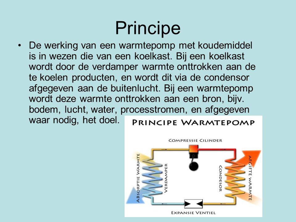 Principe De werking van een warmtepomp met koudemiddel is in wezen die van een koelkast. Bij een koelkast wordt door de verdamper warmte onttrokken aa