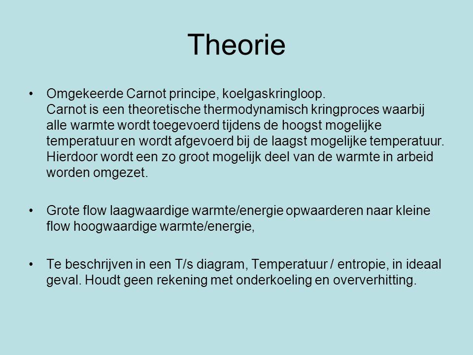 Theorie Omgekeerde Carnot principe, koelgaskringloop. Carnot is een theoretische thermodynamisch kringproces waarbij alle warmte wordt toegevoerd tijd