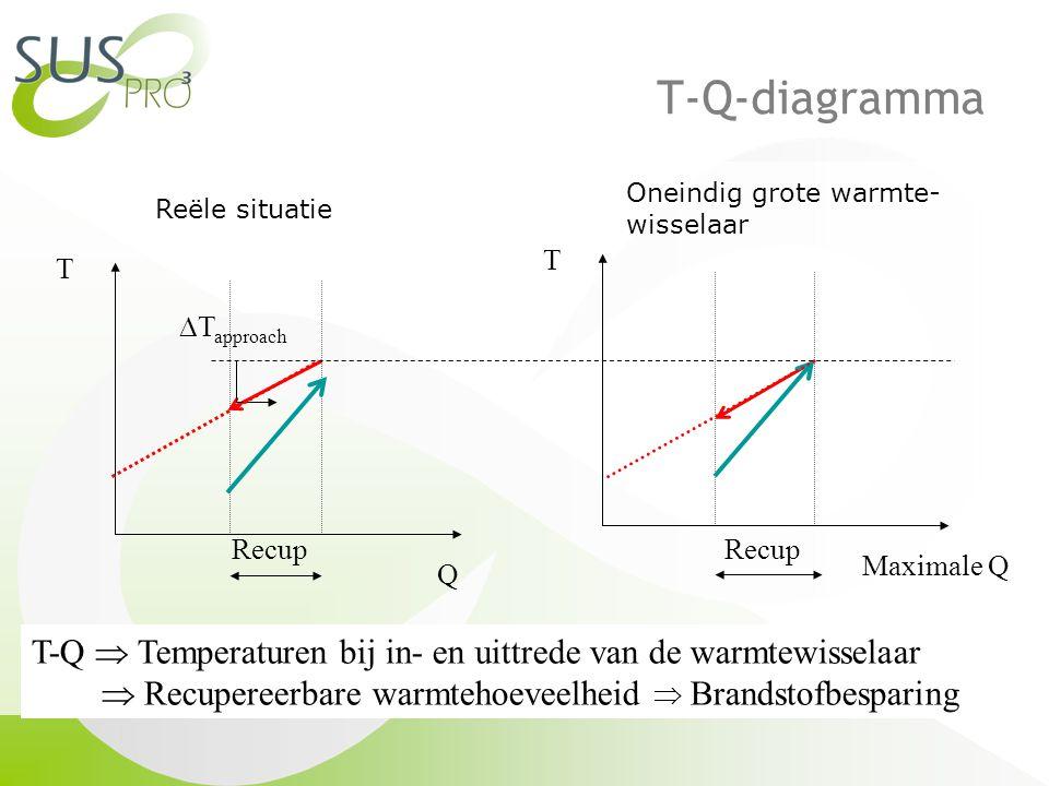 T-Q-diagramma T Q Recup T Maximale Q Recup  T approach T-Q  Temperaturen bij in- en uittrede van de warmtewisselaar  Recupereerbare warmtehoeveelheid  Brandstofbesparing Reële situatie Oneindig grote warmte- wisselaar
