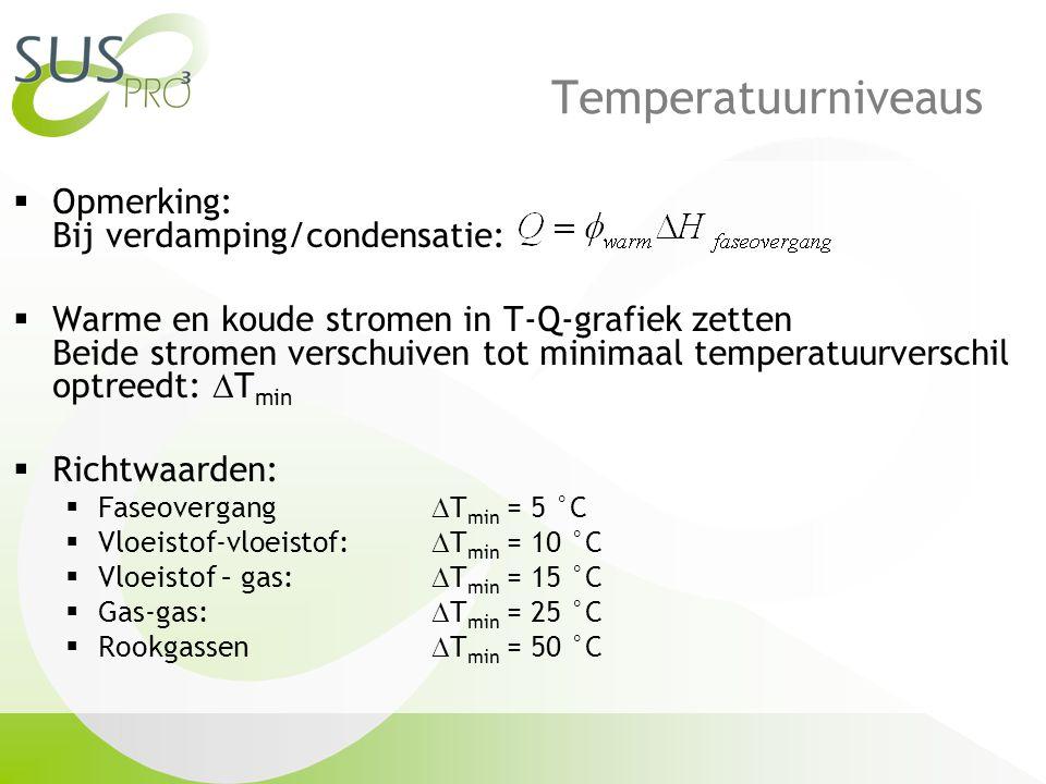 Temperatuurniveaus  Opmerking: Bij verdamping/condensatie:  Warme en koude stromen in T-Q-grafiek zetten Beide stromen verschuiven tot minimaal temperatuurverschil optreedt:  T min  Richtwaarden:  Faseovergang  T min = 5 °C  Vloeistof-vloeistof:  T min = 10 °C  Vloeistof – gas:  T min = 15 °C  Gas-gas:  T min = 25 °C  Rookgassen  T min = 50 °C