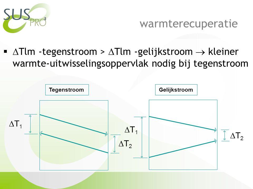 warmterecuperatie   Tlm -tegenstroom >  Tlm -gelijkstroom  kleiner warmte-uitwisselingsoppervlak nodig bij tegenstroom TegenstroomGelijkstroom T1T1 T2T2 T1T1 T2T2