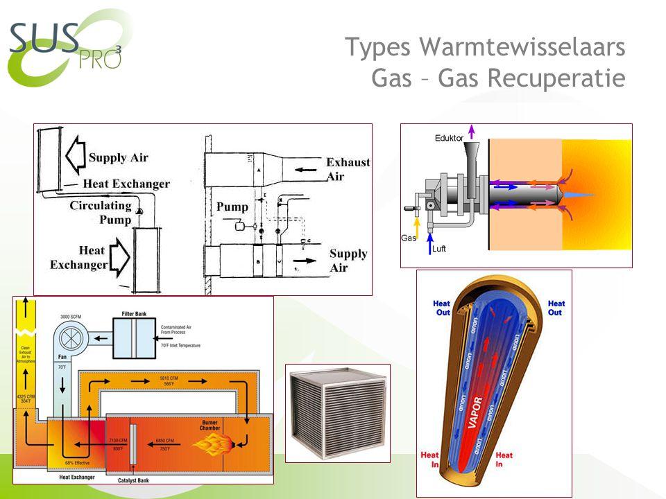 Types Warmtewisselaars Gas – Gas Recuperatie