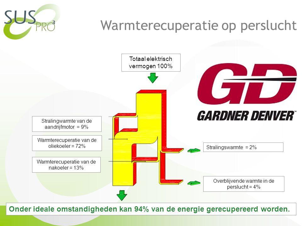 Totaal elektrisch vermogen 100% Stralingswarmte = 2% Overblijvende warmte in de perslucht = 4% Stralingwarmte van de aandrijfmotor = 9% Warmterecuperatie van de oliekoeler = 72% Warmterecuperatie van de nakoeler = 13% Onder ideale omstandigheden kan 94% van de energie gerecupereerd worden.