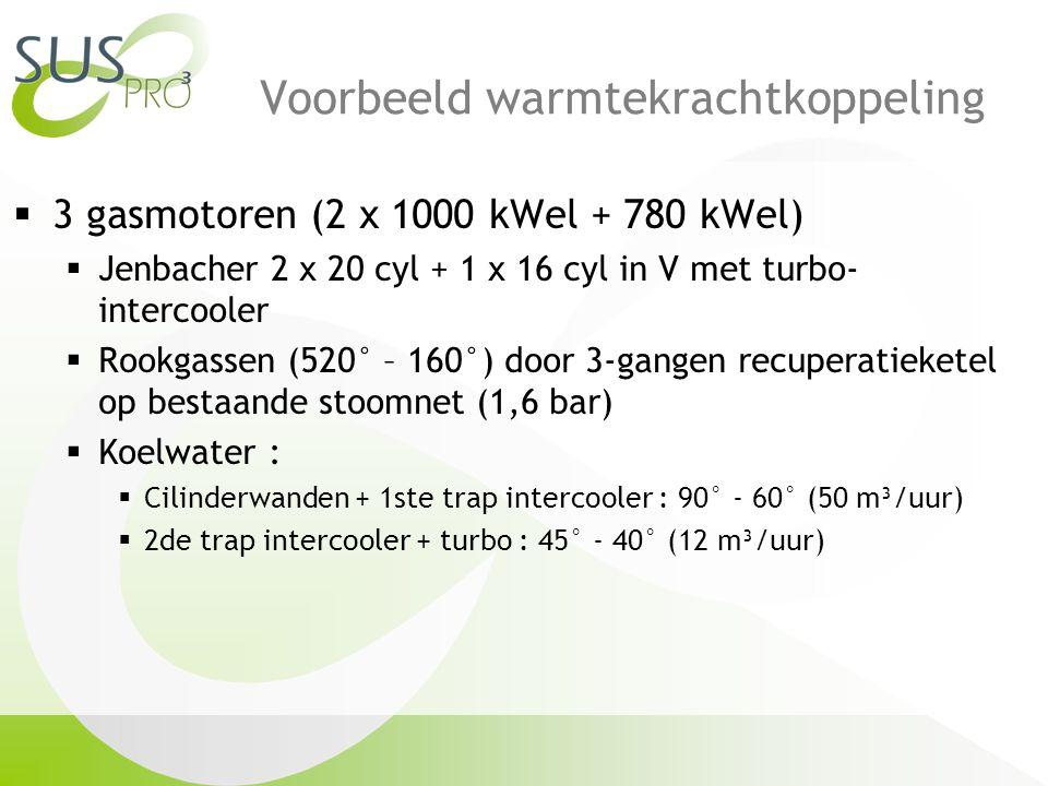 Voorbeeld warmtekrachtkoppeling  3 gasmotoren (2 x 1000 kWel + 780 kWel)  Jenbacher 2 x 20 cyl + 1 x 16 cyl in V met turbo- intercooler  Rookgassen (520° – 160°) door 3-gangen recuperatieketel op bestaande stoomnet (1,6 bar)  Koelwater :  Cilinderwanden + 1ste trap intercooler : 90° - 60° (50 m³/uur)  2de trap intercooler + turbo : 45° - 40° (12 m³/uur)