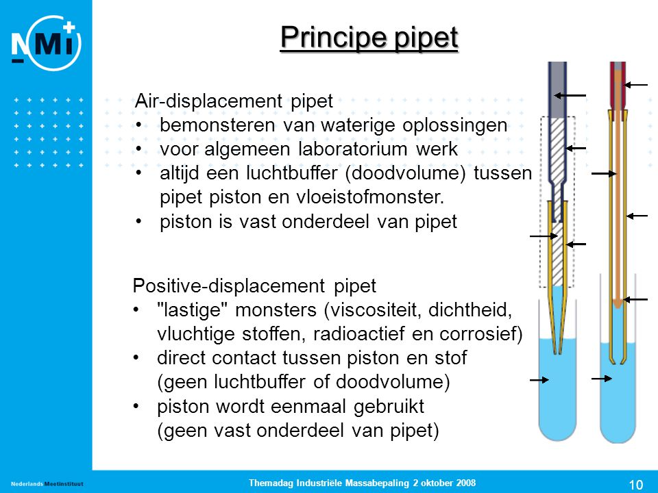 10 Themadag Industriële Massabepaling 2 oktober 2008 Principe pipet Air-displacement pipet bemonsteren van waterige oplossingen voor algemeen laborato