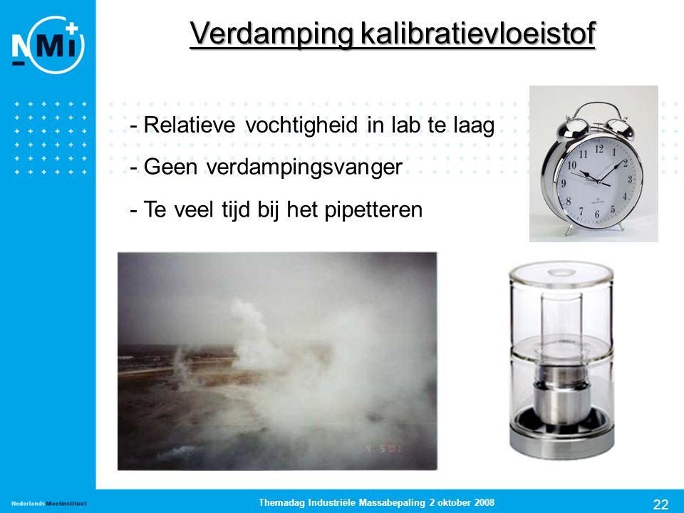 22 Themadag Industriële Massabepaling 2 oktober 2008 Verdamping kalibratievloeistof - Relatieve vochtigheid in lab te laag - Geen verdampingsvanger -
