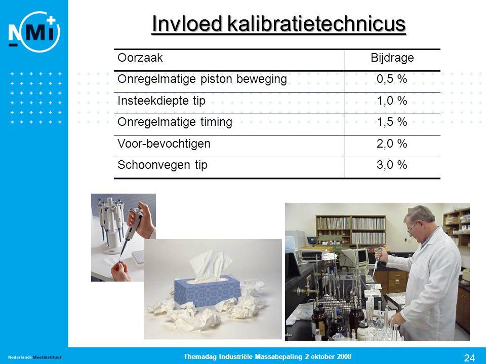 24 Themadag Industriële Massabepaling 2 oktober 2008 Invloed kalibratietechnicus OorzaakBijdrage Onregelmatige piston beweging0,5 % Insteekdiepte tip1