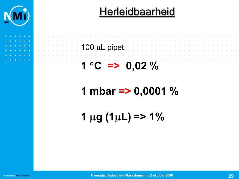 29 Themadag Industriële Massabepaling 2 oktober 2008 Herleidbaarheid 100  L pipet 1  C => 0,02 % 1 mbar => 0,0001 % 1  g (1  L) => 1%