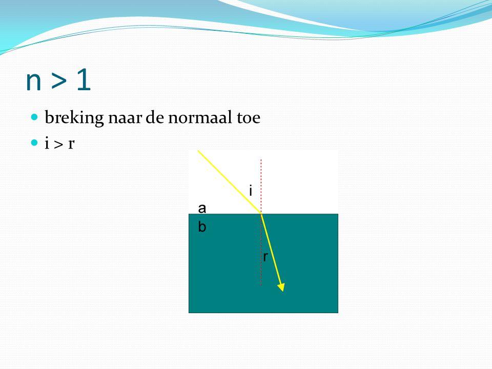 n > 1 breking naar de normaal toe i > r