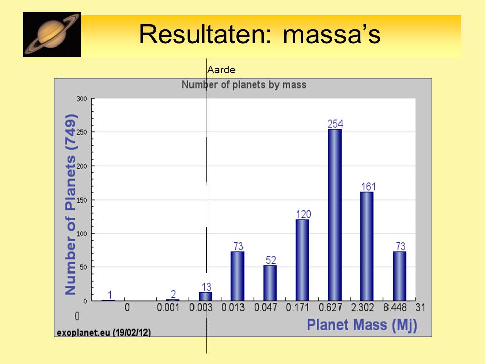 Resultaten: massa's Aarde