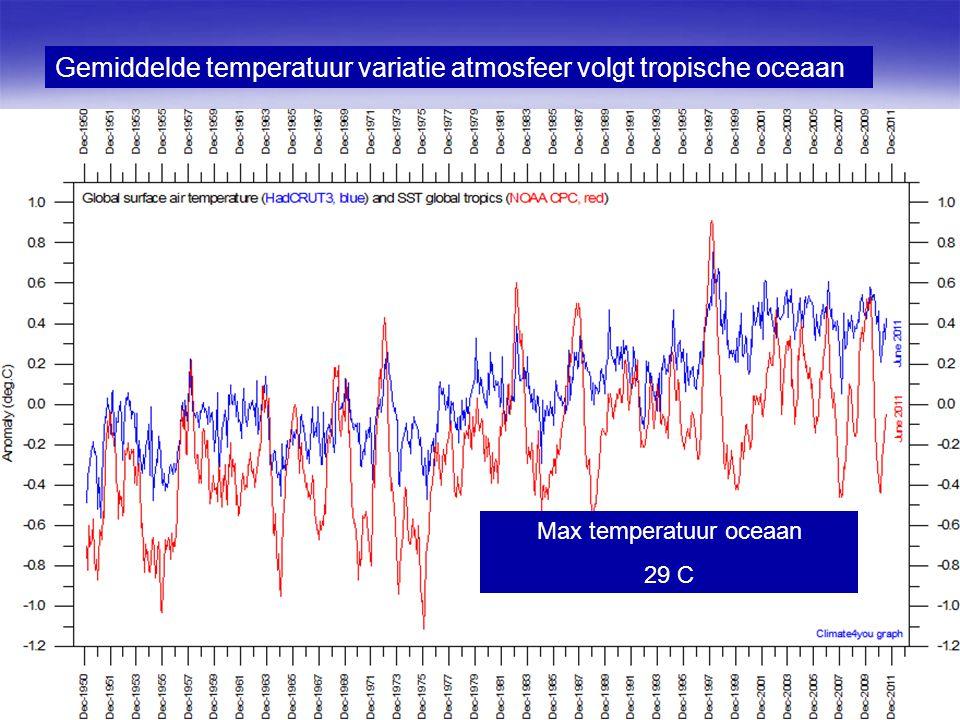 12 Gemiddelde temperatuur variatie atmosfeer volgt tropische oceaan Max temperatuur oceaan 29 C