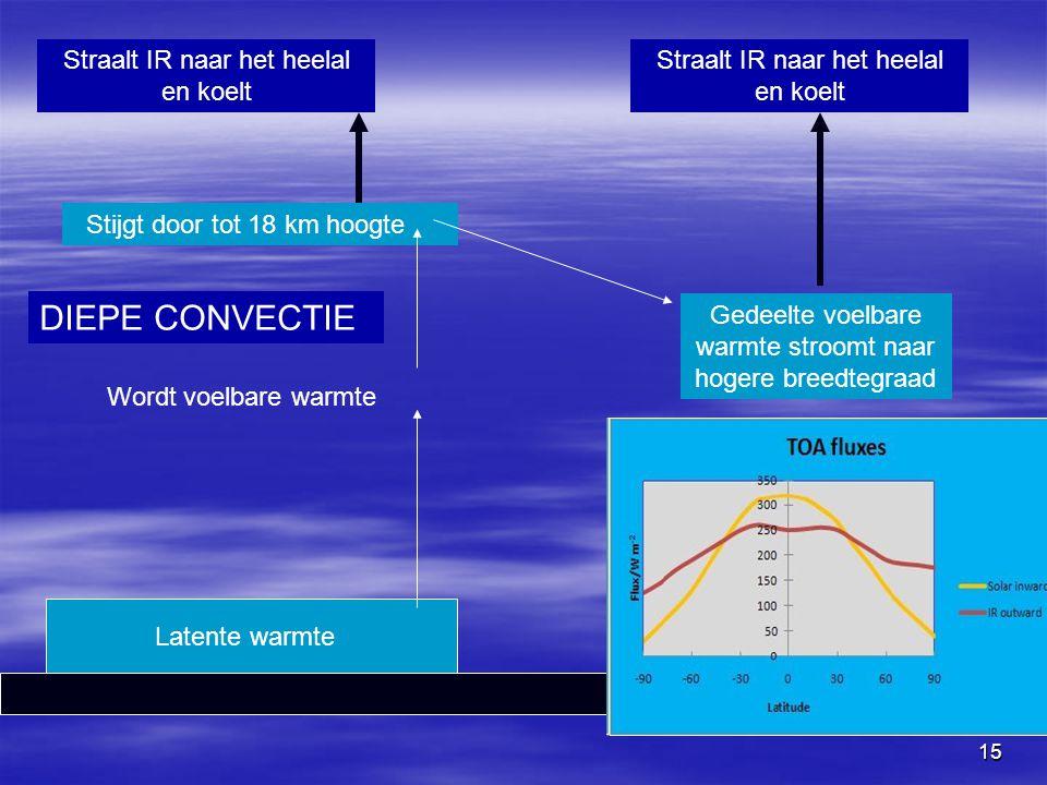 15 Latente warmte Wordt voelbare warmte Straalt IR naar het heelal en koelt DIEPE CONVECTIE Stijgt door tot 18 km hoogte Gedeelte voelbare warmte stro