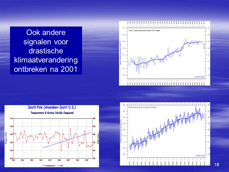 18 Ook andere signalen voor drastische klimaatverandering ontbreken na 2001 Warmte inhoud oceanen Zeespiegel stijging Antarctica temperatuur