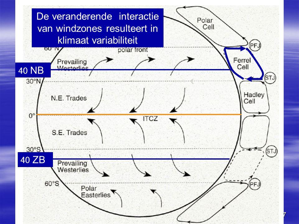 27 De veranderende interactie van windzones resulteert in klimaat variabiliteit 40 NB 40 ZB