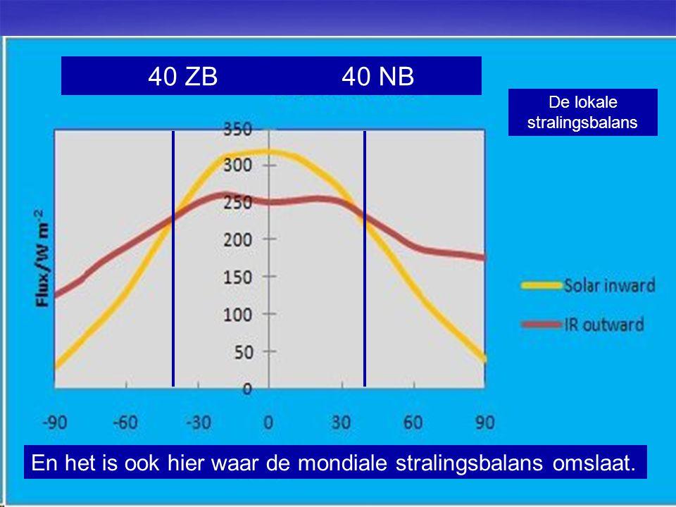 28 En het is ook hier waar de mondiale stralingsbalans omslaat. 40 ZB 40 NB De lokale stralingsbalans