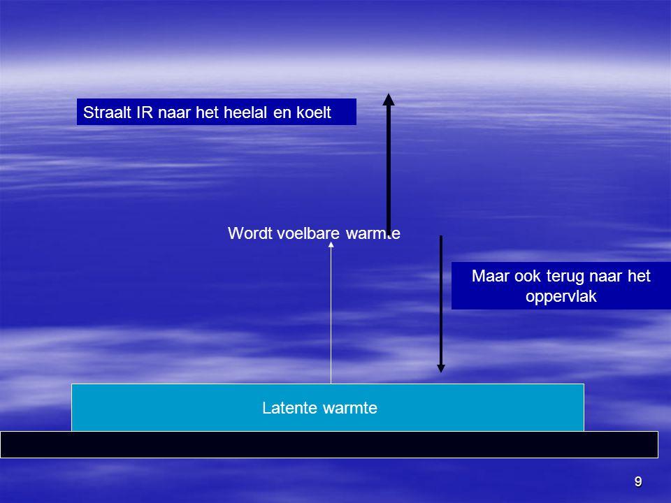 9 Latente warmte Wordt voelbare warmte Straalt IR naar het heelal en koelt Maar ook terug naar het oppervlak
