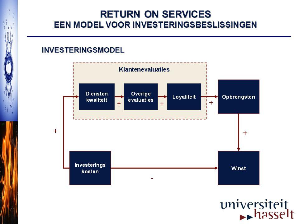 RETURN ON SERVICES EEN MODEL VOOR INVESTERINGSBESLISSINGEN INVESTERINGSMODEL
