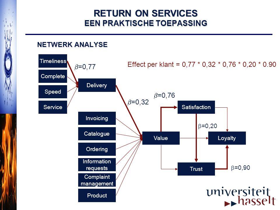 RETURN ON SERVICES EEN PRAKTISCHE TOEPASSING NETWERK ANALYSE Delivery LoyaltyValue Satisfaction Trust Timeliness Complete Speed Service Ordering Infor