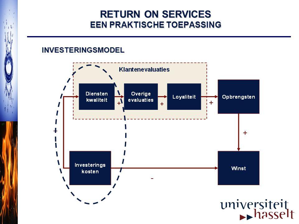 RETURN ON SERVICES EEN PRAKTISCHE TOEPASSING INVESTERINGSMODEL