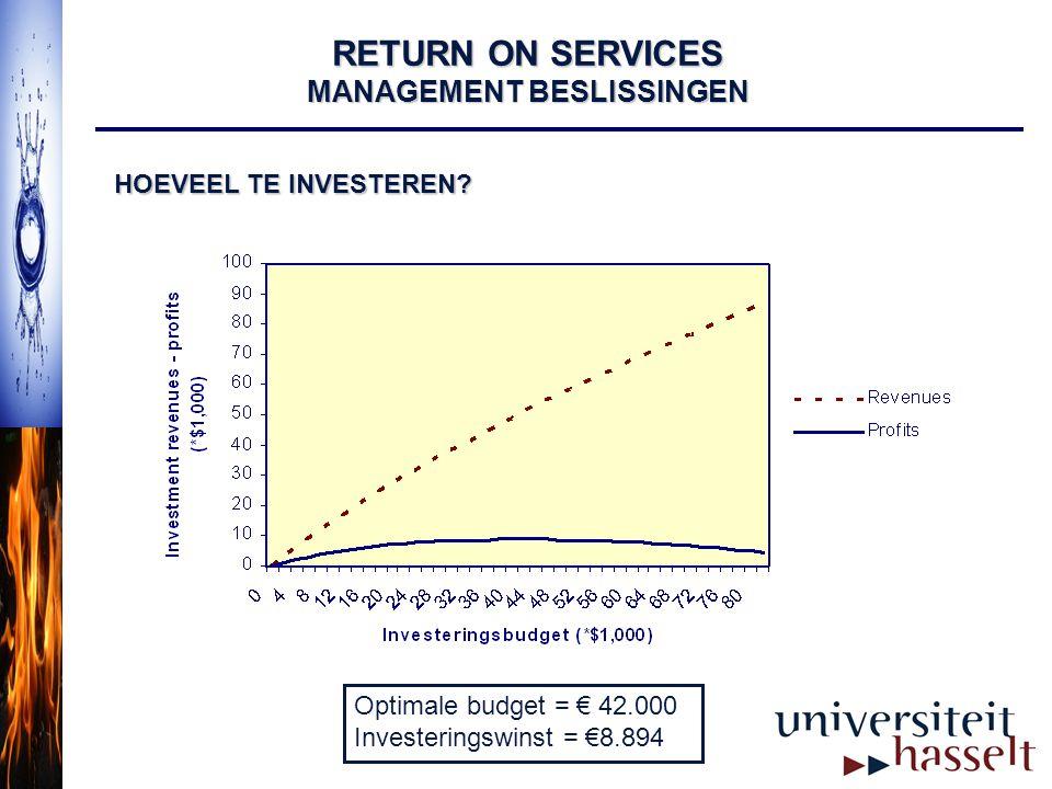 RETURN ON SERVICES MANAGEMENT BESLISSINGEN HOEVEEL TE INVESTEREN? Optimale budget = € 42.000 Investeringswinst = €8.894