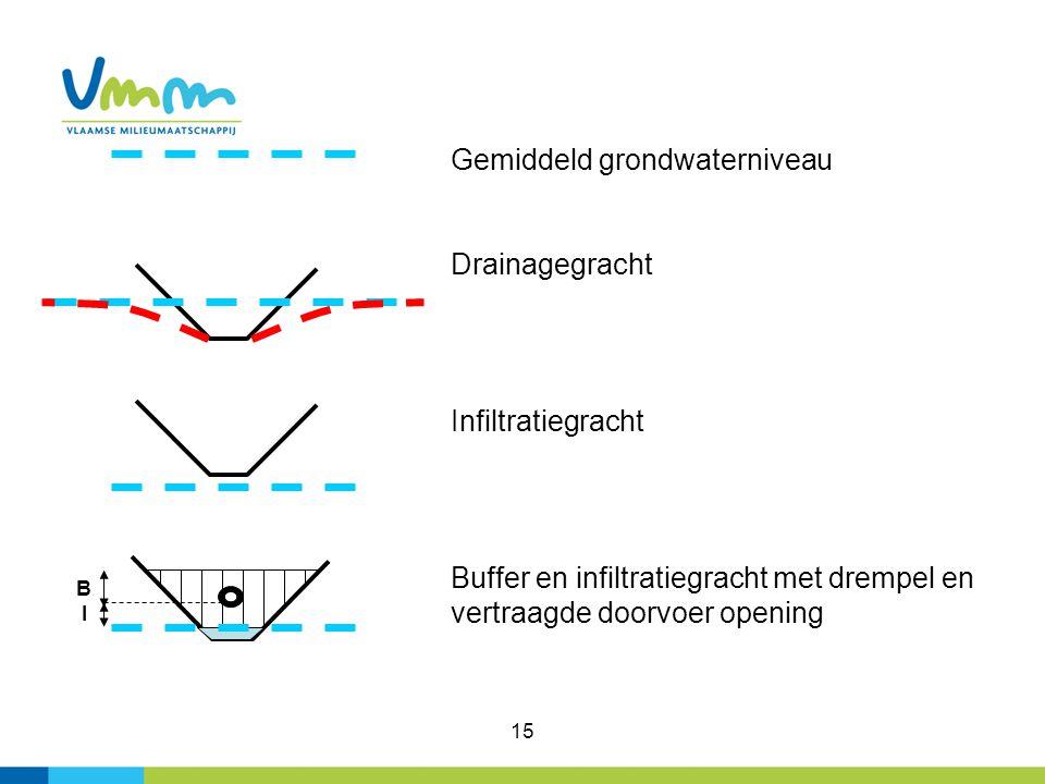 15 Gemiddeld grondwaterniveau Drainagegracht Infiltratiegracht Buffer en infiltratiegracht met drempel en vertraagde doorvoer opening BIBI