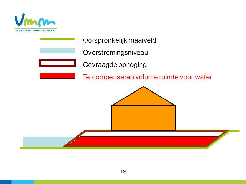 19 Oorspronkelijk maaiveld Overstromingsniveau Gevraagde ophoging Te compenseren volume ruimte voor water