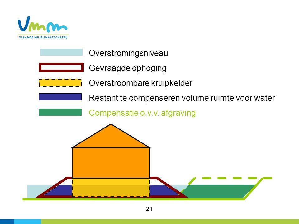 21 Overstromingsniveau Gevraagde ophoging Overstroombare kruipkelder Restant te compenseren volume ruimte voor water Compensatie o.v.v. afgraving