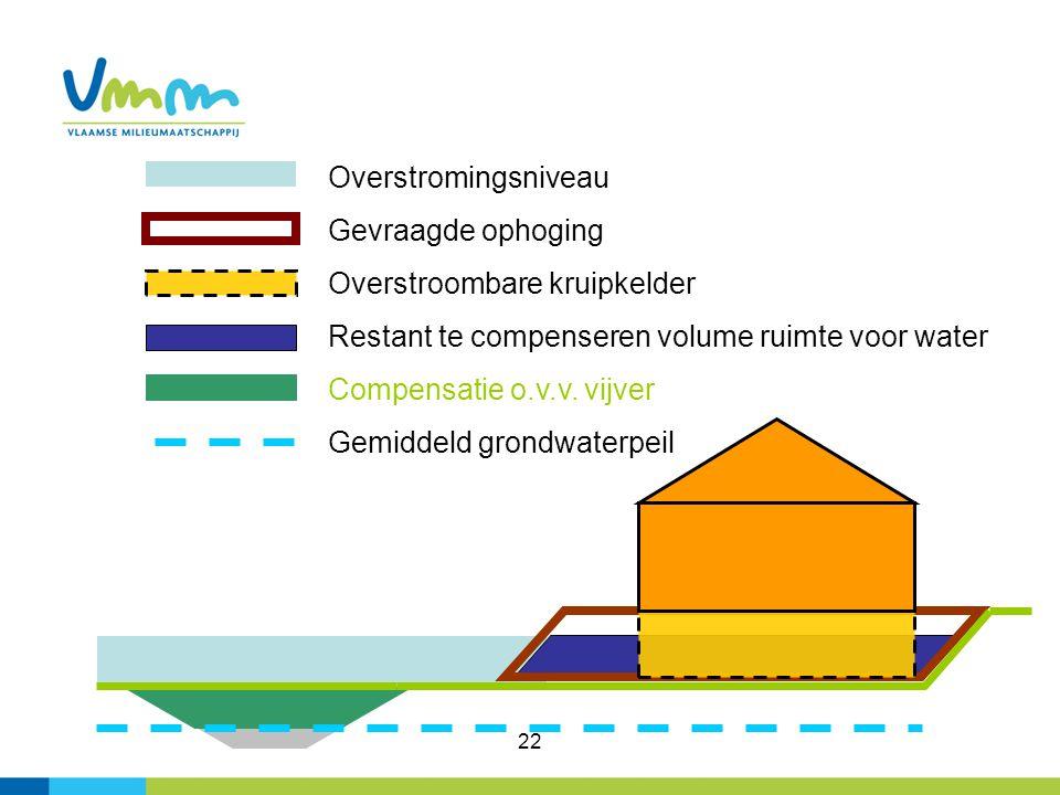 22 Overstromingsniveau Gevraagde ophoging Overstroombare kruipkelder Restant te compenseren volume ruimte voor water Compensatie o.v.v. vijver Gemidde