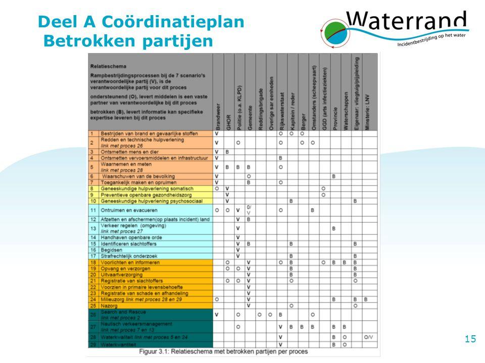 Project Waterrand 15 Deel A Coördinatieplan Betrokken partijen