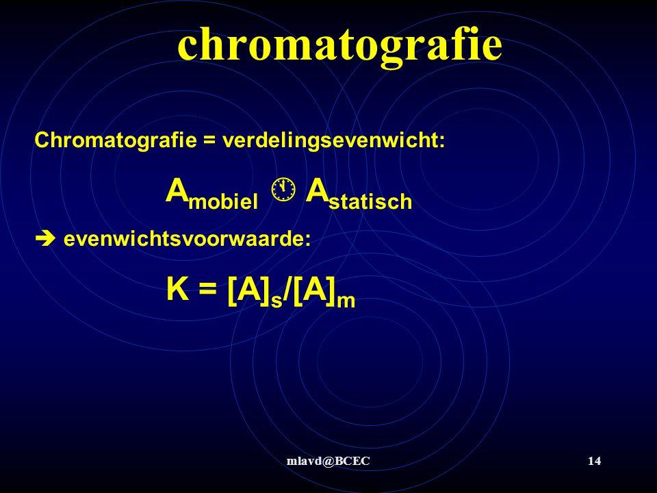 mlavd@BCEC14 chromatografie Chromatografie = verdelingsevenwicht: A mobiel  A statisch  evenwichtsvoorwaarde: K = [A] s /[A] m
