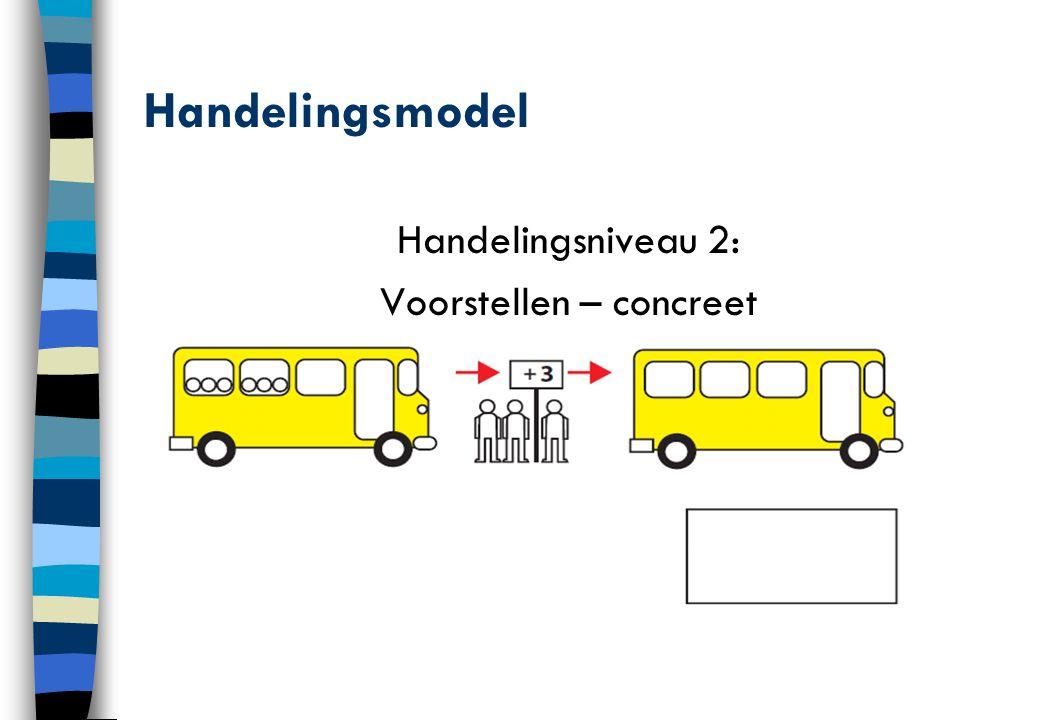 Handelingsmodel Handelingsniveau 2: Voorstellen – concreet