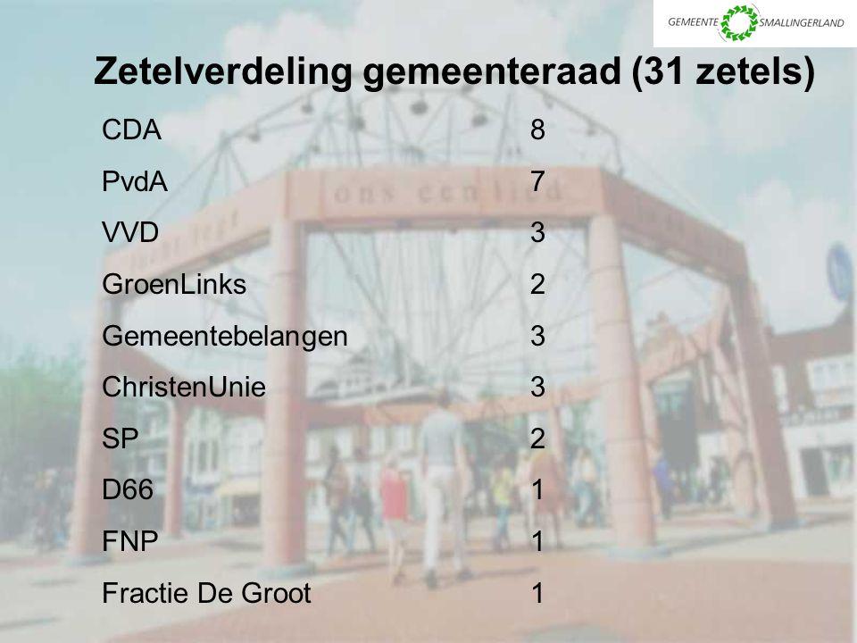 Zetelverdeling gemeenteraad (31 zetels) CDA8 PvdA7 VVD3 GroenLinks2 Gemeentebelangen3 ChristenUnie3 SP2 D661 FNP1 Fractie De Groot1