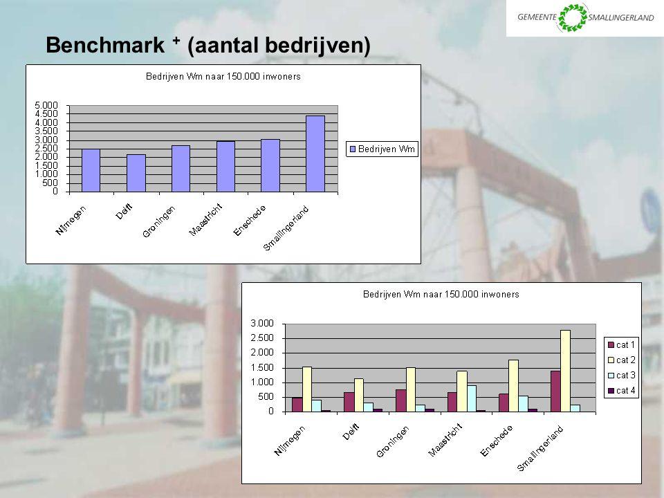 Benchmark + (aantal bedrijven)