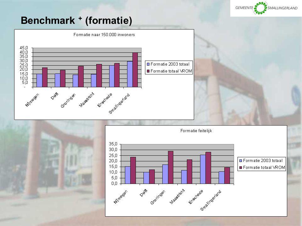 Benchmark + (formatie)