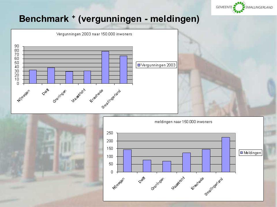 Benchmark + (vergunningen - meldingen)