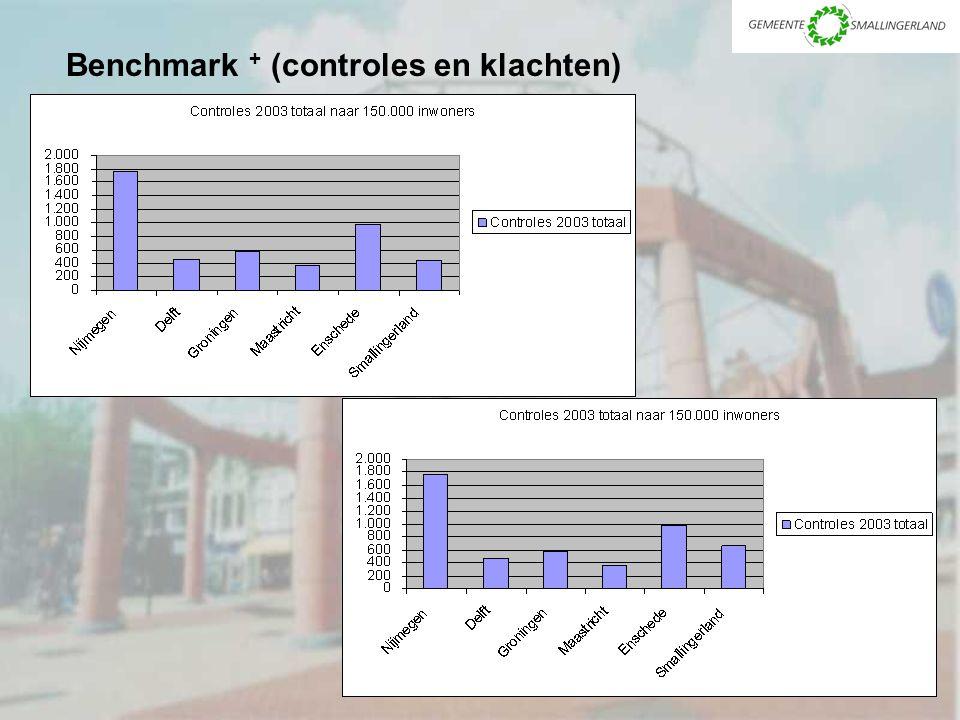 Benchmark + (controles en klachten)