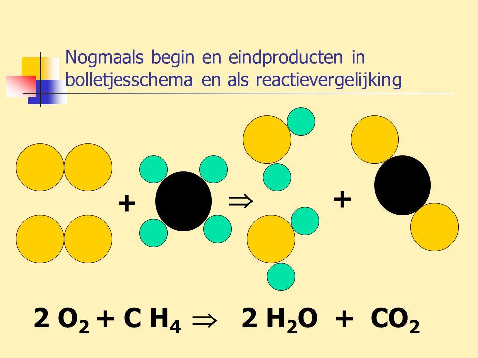 Nogmaals begin en eindproducten in bolletjesschema en als reactievergelijking 2 O 2 + C H 4  2 H 2 O + CO 2 +  +